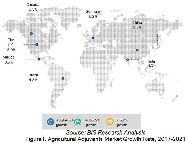 BIS Research Analysis of Global Agricultural Adjuvant Marke Dynamics and Trends